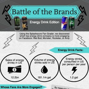 [Infographic] Comparing Top Energy Drink Brands on Social Media